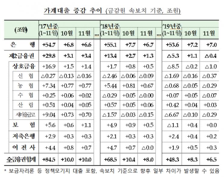 """지난달 가계대출 6.5조 증가…""""안심전환대출·전세수요 영향"""""""