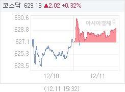 12월 11일 코스닥, 2.02p 오른 629.13 마감(0.32%↑)