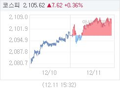 12월 11일 코스피, 7.62p 오른 2105.62 마감(0.36%↑)