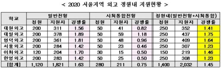 """""""일반고 일괄전환 방침에"""" … 서울 외고·자사고 경쟁률 하락"""