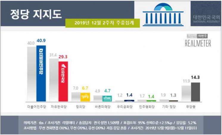 문 대통령 국정 지지율 48.6%…다시 부정평가 앞서 [리얼미터]
