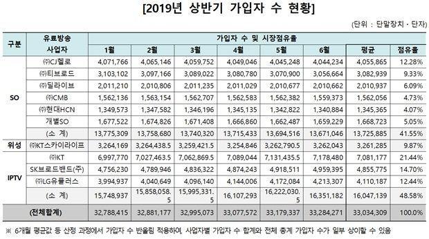 통신 품은 IPTV가 1~3위 '싹쓸이'...케이블과 격차 커져