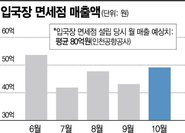 초읽기 들어간 '입국장 인도장'…입국장免 반발 여전