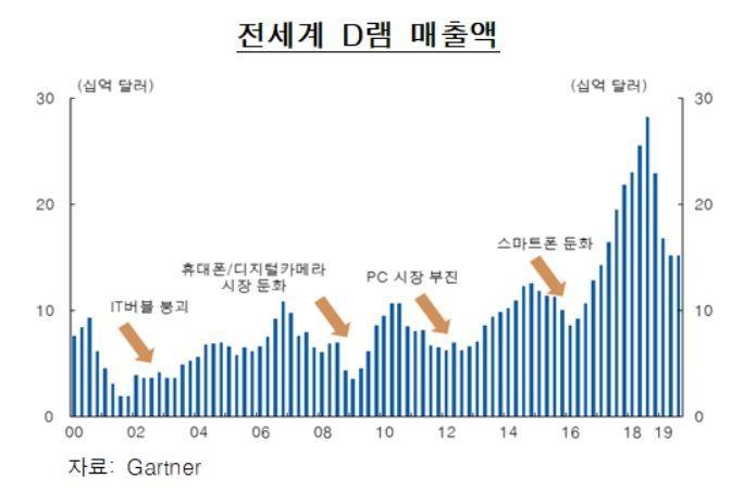 """韓銀 """"반도체 수출, 내년 중반에 회복국면 들어설 것""""(종합)"""