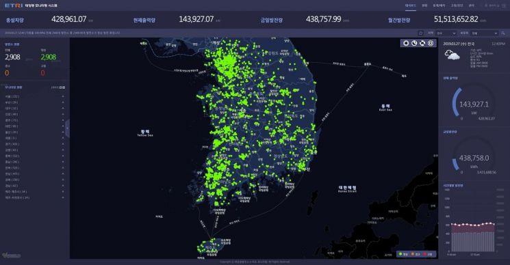 ETRI 연구진이 개발한 태양광 지능형 유지관리 플랫폼 화면 모습