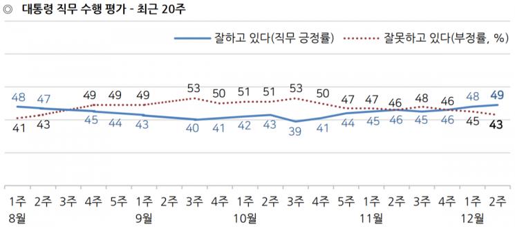 文대통령 국정 지지율, 3주째 오르며 50% 근접 [갤럽]