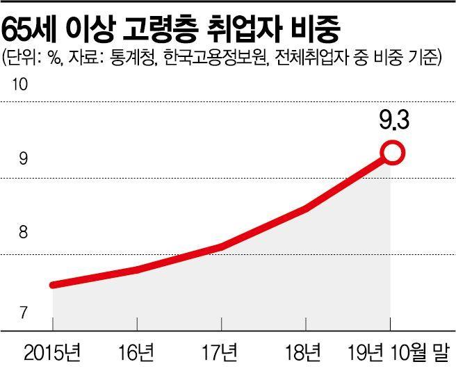 """""""세계에서 제일 가난한 韓노인들"""" 노인고용률 세계 2위의 그늘"""