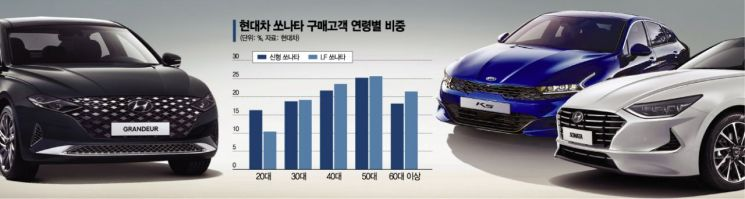 쏘나타 핵심고객 된 '2030세대'…현대차 차주 젊어진다