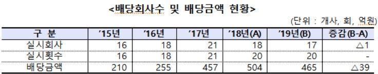 코스닥 상장사 중간·분기 배당 현황(자료=금융감독원)