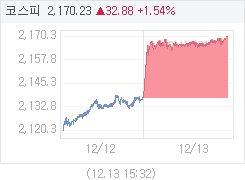 12월 13일 코스피, 32.90p 오른 2170.25 마감(1.54%↑)