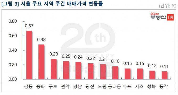"""이번주 서울 아파트값 0.21% 상승…""""비강남권 갭메우기"""""""
