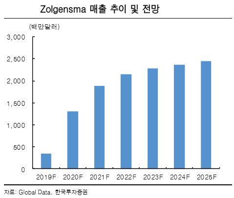 """""""노바티스, 블록버스터 출시 통한 성장에 높은 배당 매력까지"""""""