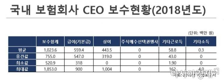 이젬마 경희대 교수 '국내 보험회사 임원보수체계 현황과 평가'