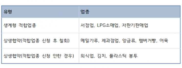 생계형 적합업종 지정 현황(2019년 12월 14일 기준)