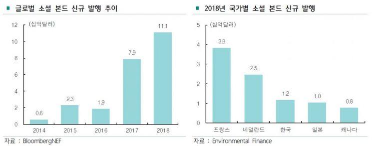 """작년 소셜본드 신규 발행액 13조…""""국내 시중銀도 참여해야"""""""