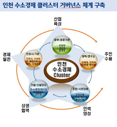 인천TP, 수소산업 클러스터 구축 시동…산업부 과제공모 선정