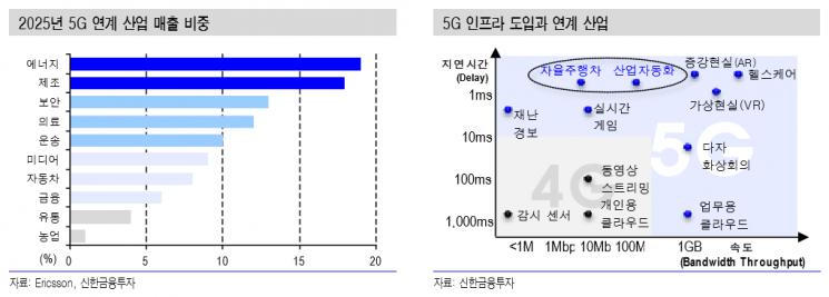"""""""퀄컴, 스마트폰 시장 성장·5G 연계 수요 확대에 따른 수혜 기대"""""""