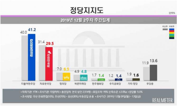 文 국정 지지율 50%대 '목전'…긍정평가가 부정평가 앞서 [리얼미터]