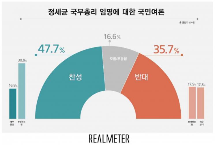 정세균 국무총리 임명, 찬성 47.7% vs 반대 35.7%