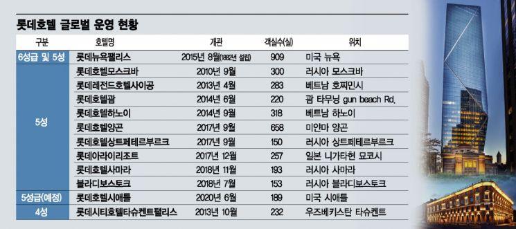 신동빈의 '글로벌 영역 확장' 현실화된다…롯데호텔 美 동부 이어 서부 진출
