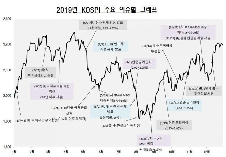 코스피, 전년 대비 7.7% 상승하며 2019년 마감…일평균 거래대금 24%↓