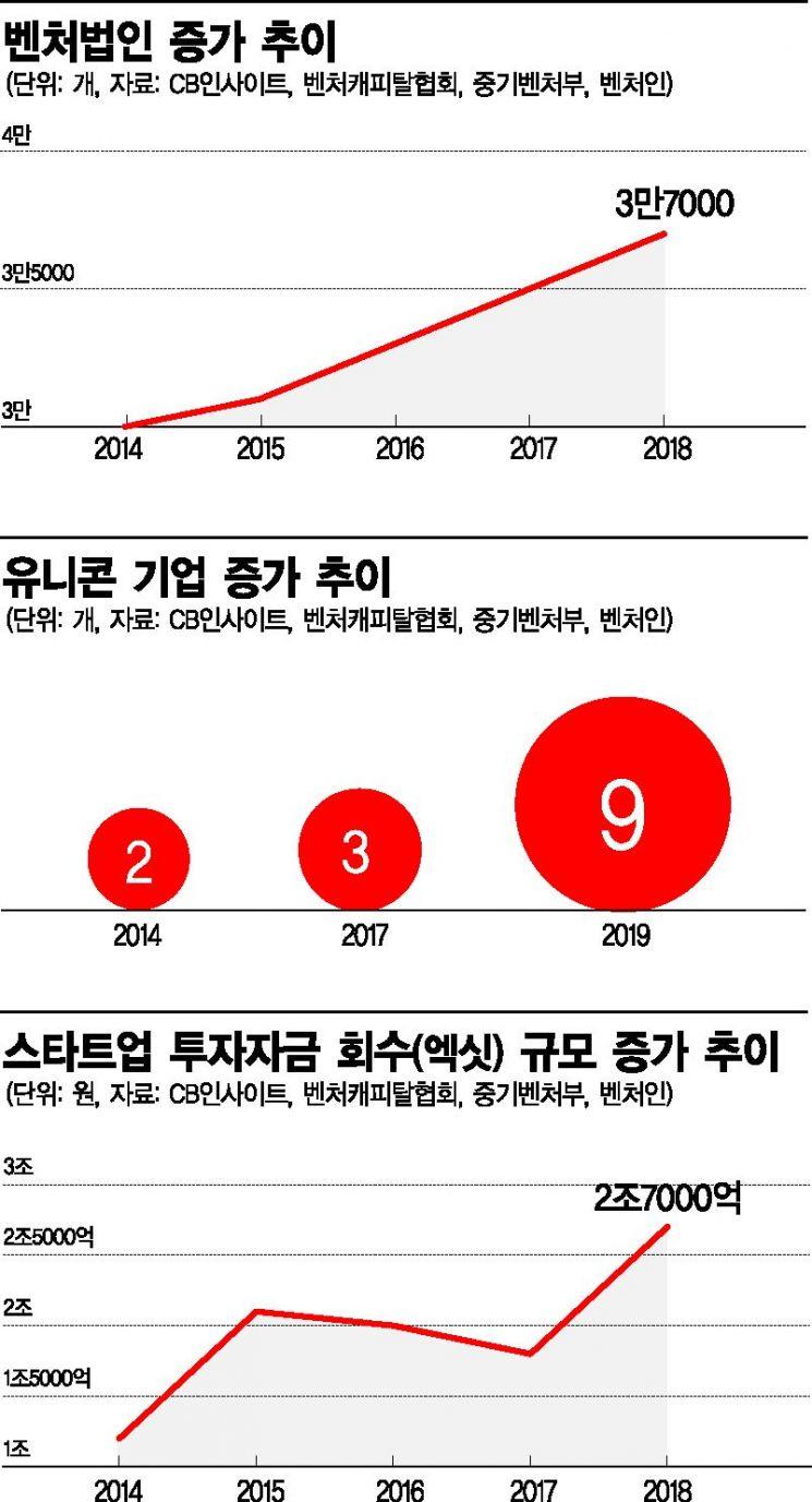 """[스타트업 분투기①-1] """"회사의 성장은 내 성장""""…韓경제 전체에도 기회"""