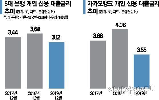 주요 은행 신용대출금리 3%대…고신용자 쏠림↑(종합)