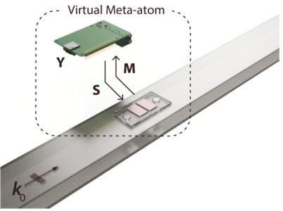 마이크로프로세서와 마이크로폰, 스피커가 연결되어 있는 가상화 메타물질의 모식도. 마이크로프로세서가 입사되는 신호(M)를 실시간으로 감지해 미리 설계된 물리적 특성(Y)과 합성곱 연산을 수행해 산란파(S)를 발생한다.