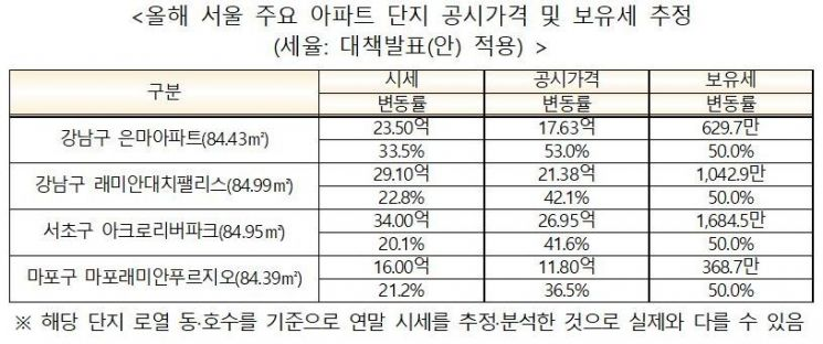 ▲ 올해 서울 주요 아파트 단지 공시가격 및 보유세 추정치 (제공=국토교통부)