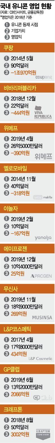 [스타트업 분투기⑤-2] 韓 '유니콘' 절반은 적자…국경 넘어 '퀀텀점프' 필요