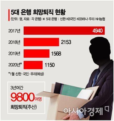 5대 은행서 3년 간 1만 명 짐 싸…수억 퇴직금에 은행원 '동요'(종합)