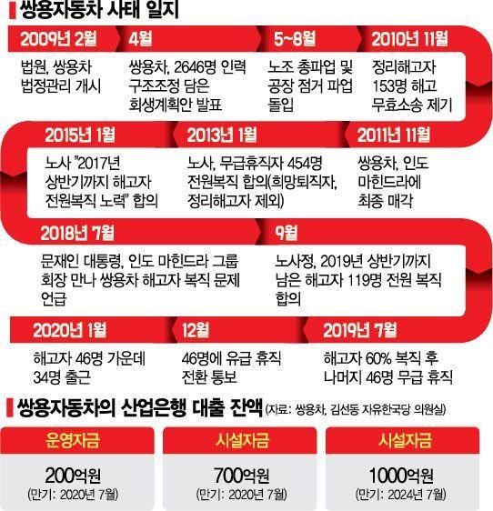 쌍용차 회생…'일자리 청구서' 내민 마힌드라