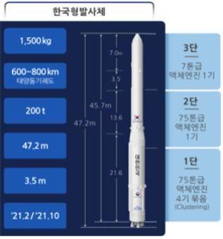 한국형 발사체 '누리호' 내년 두 번 쏜다