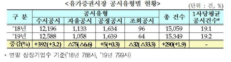 제공=한국거래소