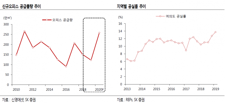 """""""올해 신규 오피스 공급 10년래 최대...권역별 옥석가리기 필요"""""""
