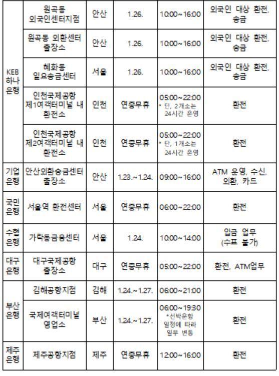"""""""연휴中 은행 탄력점포서 송금·환전 하세요"""""""