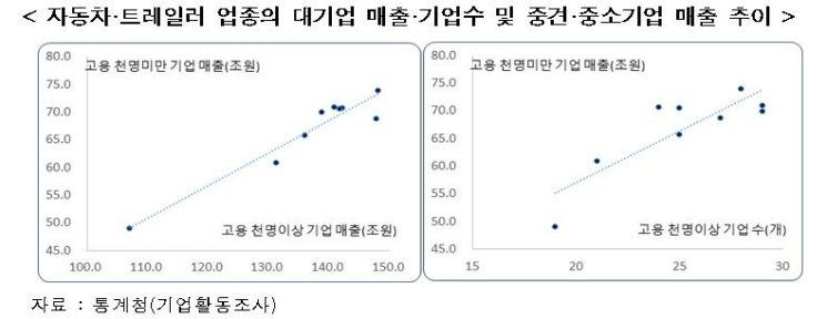 """한경연 """"대기업 매출 증가시 중소·중견기업 매출 증가"""""""