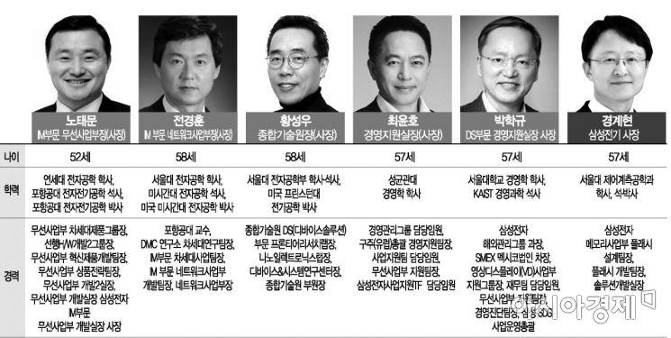 20일 발표된 삼성 사장단 인사(그래픽디자인 : 최길수 기자)