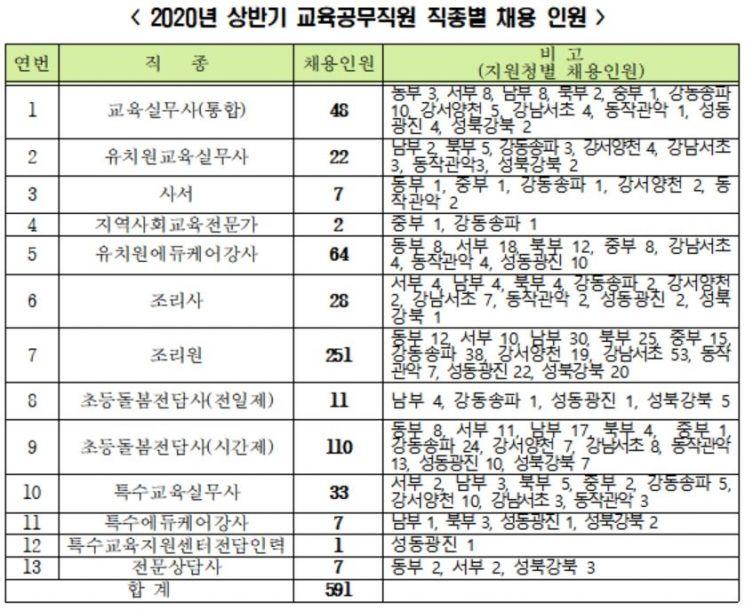 급식조리원·돌봄전담사 등 서울 교육공무직 591명 채용
