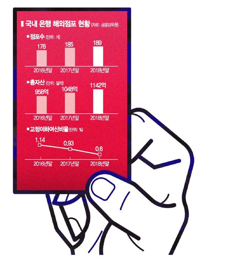 """""""해외법인 리스크 관리 강화해라"""" 금감원, 우리·산업銀에 '주의보'(종합)"""