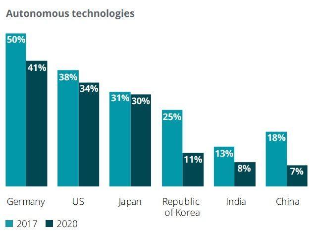 글로벌 소비자들의 자율주행 기술에 대한 비용 지불 거부 의사/자료=딜로이트안진