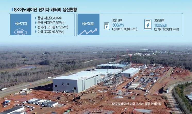 SK이노베이션, 전기차 배터리 수주잔고 500GWh 돌파