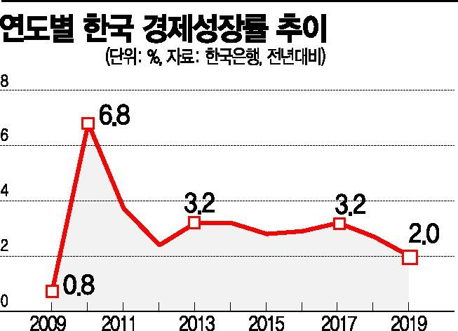 지난해 2% 턱걸이성장…3월 GDP 잠정치에 쏠리는 눈