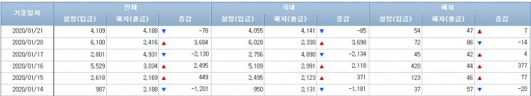 [일일펀드동향]국내주식형펀드 12거래일간 3300억 순유출