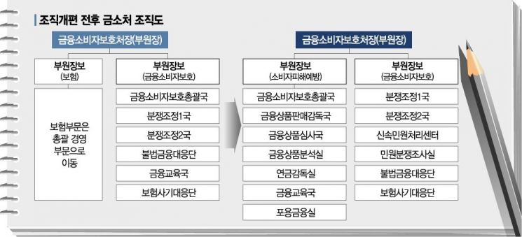 확 바뀐 금감원, '소비자 보호ㆍ디지털' 방점…금소처 대폭 확대(종합)