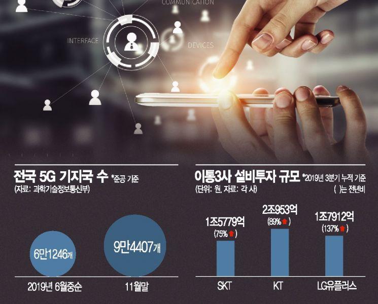 상용화 첫해 10만 기지국…5G 전국망시대 빨라진다