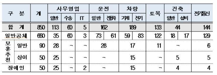 직무별 채용인원. 한국철도 제공