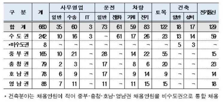 5개 권역별 채용인원 현황자료. 한국철도 제공