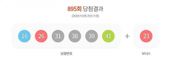 895회 로또 당첨번호 '16·26·31·38·39·41'…보너스 '23'