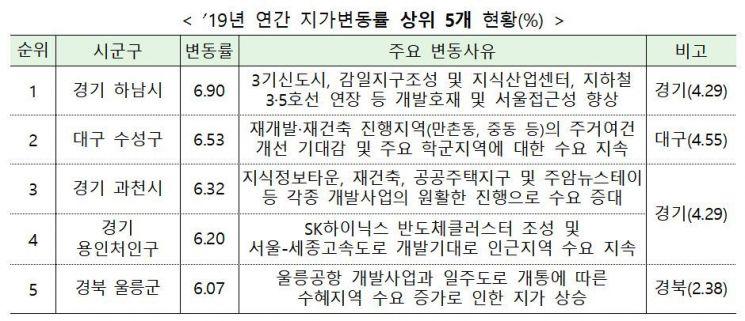 (자료=국토교통부)